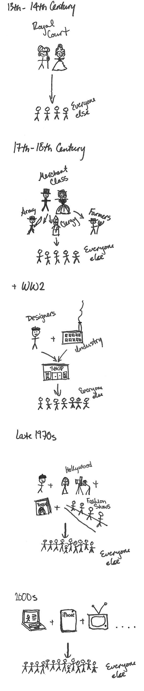 History of Fashion Diffusion