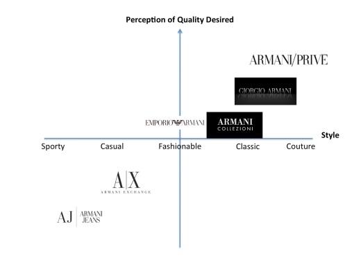 Armani brand architecture