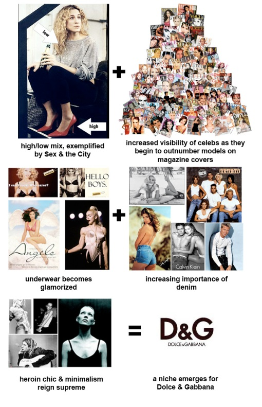 The Social Roots of Dolce & Gabbana