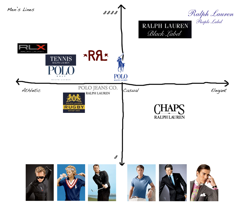 Positioning of Ralph Lauren mens lines