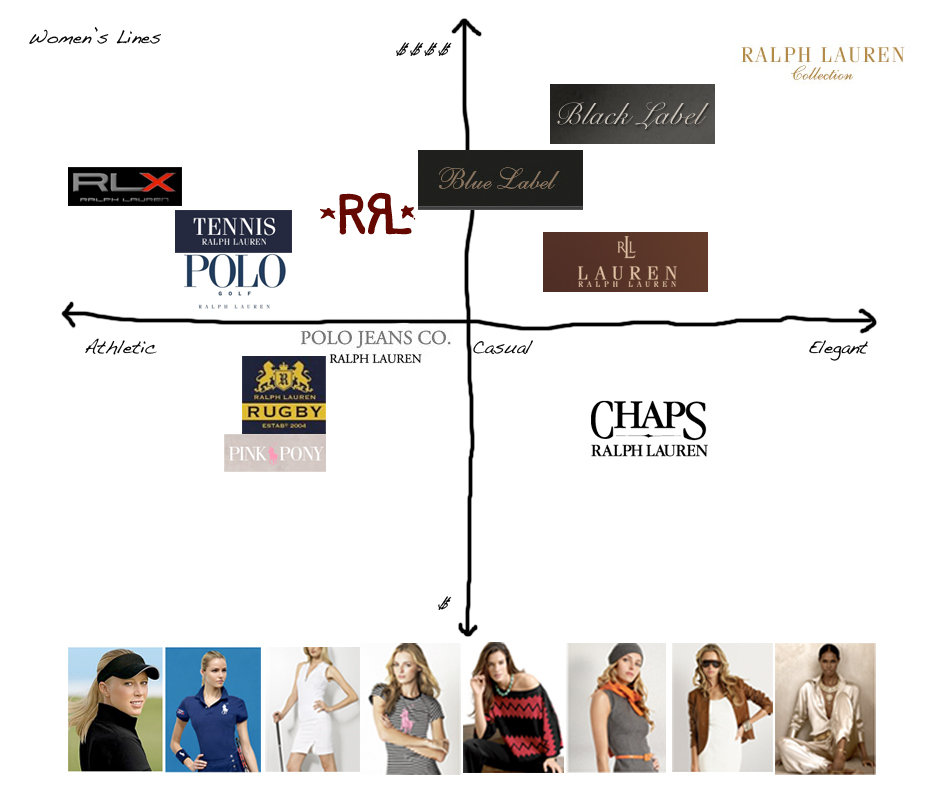 Positioning of Ralph Lauren womens lines