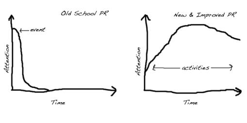 PR Diagram